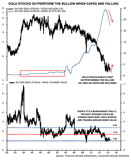 marketInsights&node=Gold and Gold Stocks Have Bottomed (1)
