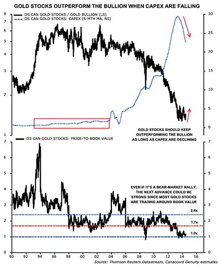 marketInsights&node=Gold and Gold Stocks Have Bottomed (1)