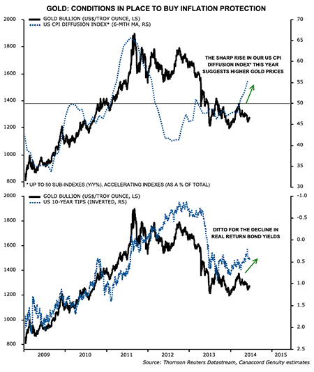 marketInsights&node=Gold and Gold Stocks Have Bottomed
