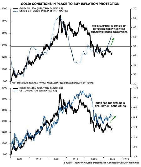 marketInsights&node=Gold and Gold Stocks Have Bottomed