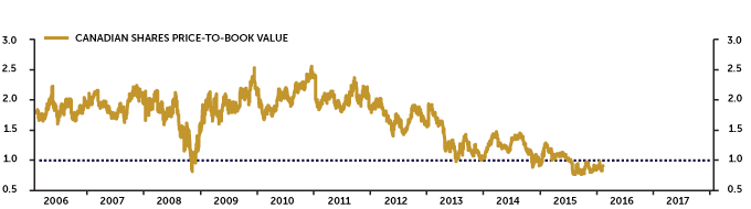 Gold-price-index-standalone-web