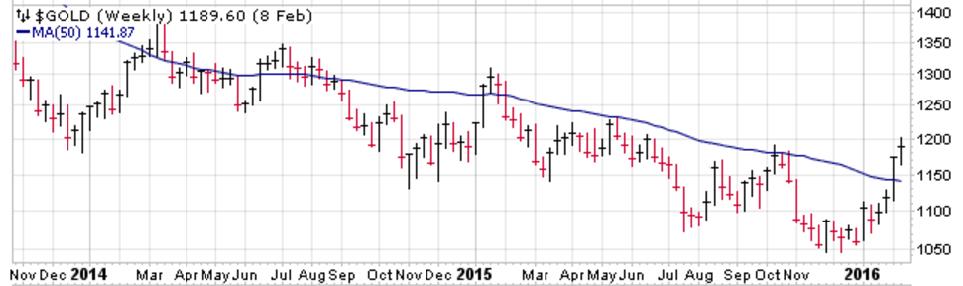Gold_price_Chart
