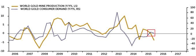 world-gold-demand-index-standalone-web
