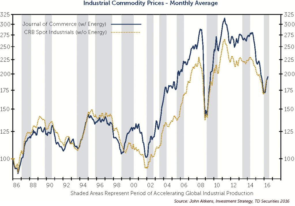 industrial-commodity-prices-monthly-average_web-copy