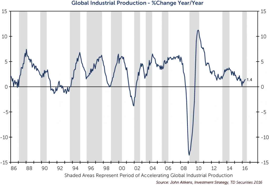 global_industrial_production-percent_change-copy-copy